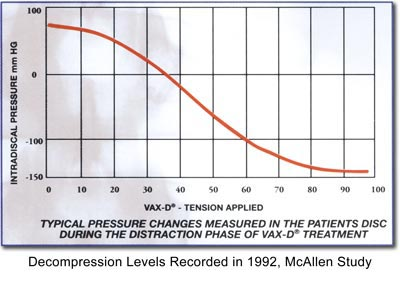 CHART: Typical Pressure Changes Measure in the Patients Disc During the Distraction Phase of Vax-D® Treatment.