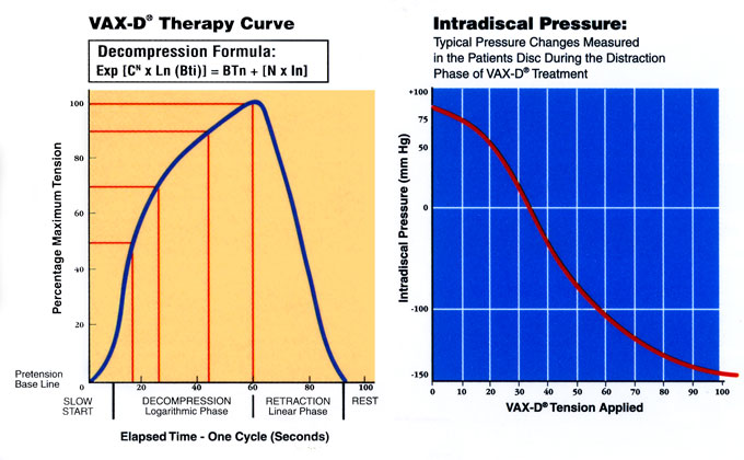 TWO CHARTS: Vax-D® Therapy Curve and Intradiscal Pressure